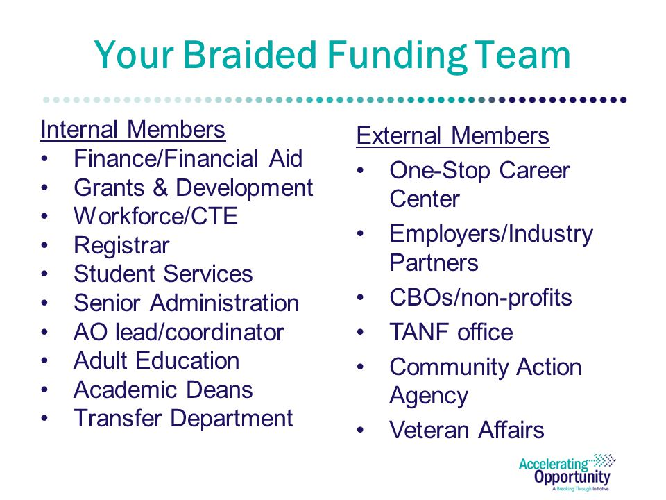Your Braided Funding Team Internal Members Finance/Financial Aid Grants & Development Workforce/CTE Registrar Student Services Senior Administration AO lead/coordinator Adult Education Academic Deans Transfer Department External Members One-Stop Career Center Employers/Industry Partners CBOs/non-profits TANF office Community Action Agency Veteran Affairs