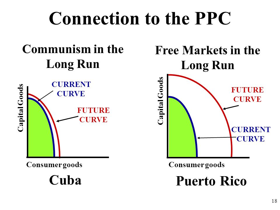 Connection to the PPC Communism in the Long Run Free Markets in the Long Run Consumer goods Capital Goods CURRENT CURVE FUTURE CURVE Consumer goods Ca