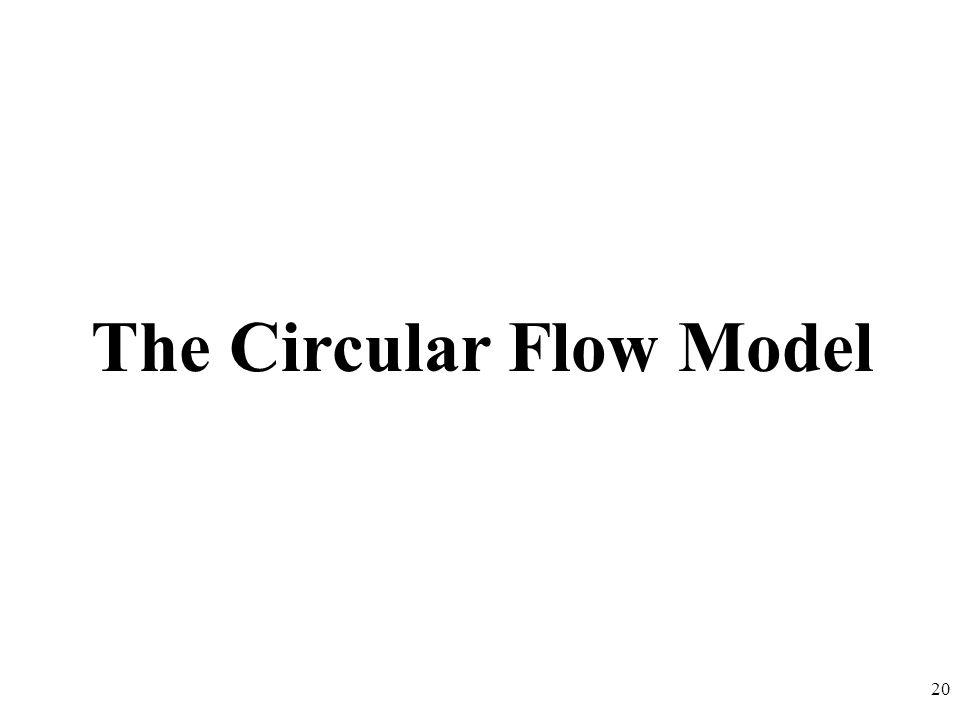 The Circular Flow Model 20
