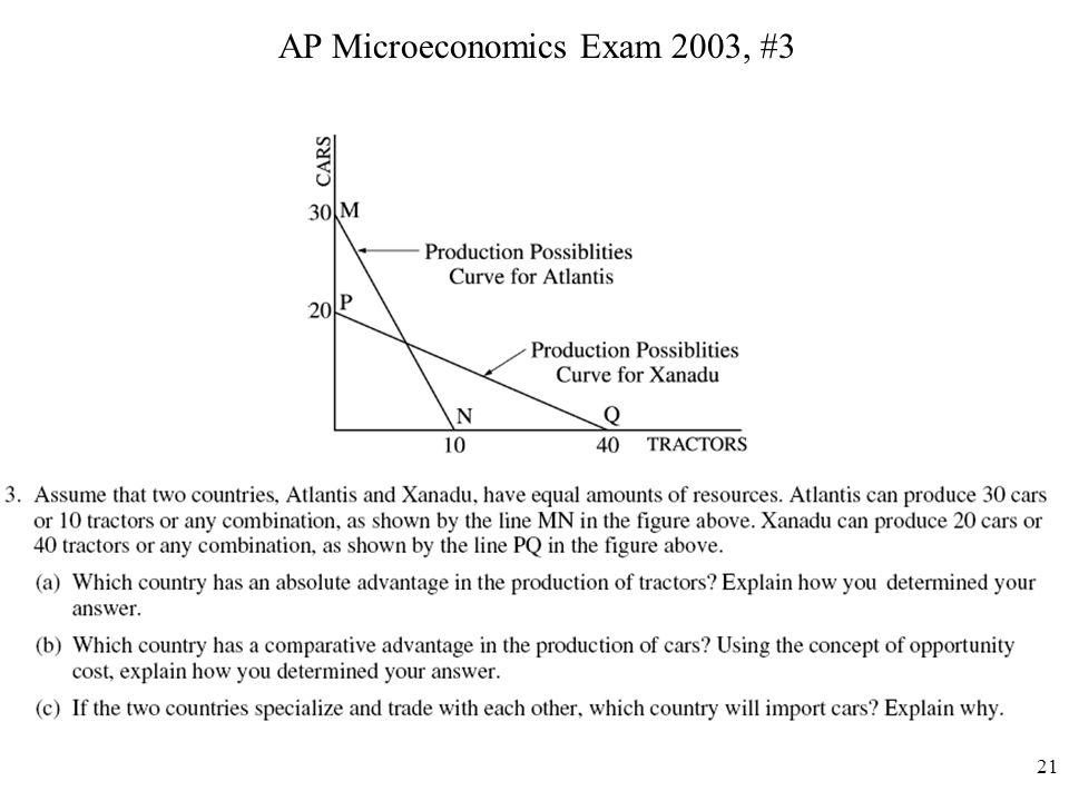 AP Microeconomics Exam 2003, #3 21