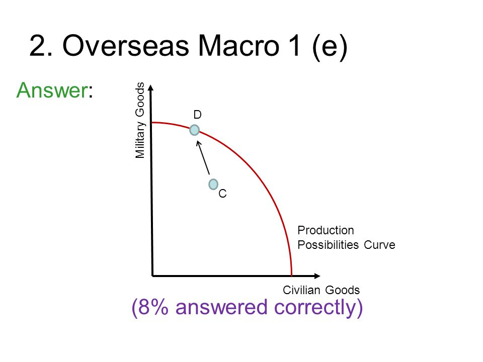 2. Overseas Macro 1 (e) Answer: (8% answered correctly) Military Goods Civilian Goods Production Possibilities Curve C D