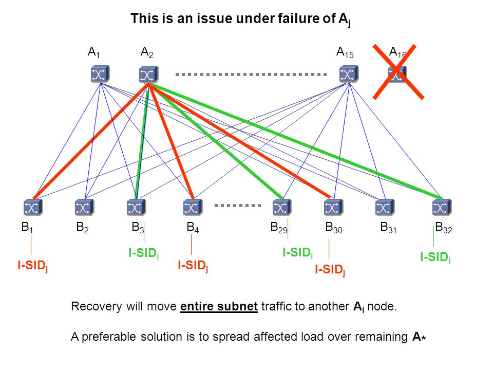 A 15 A 16 B 32 B 31 B 30 B 29 A1A1 A2A2 B4B4 B3B3 B2B2 B1B1 This is an issue under failure of A j Recovery will move entire subnet traffic to another A i node.