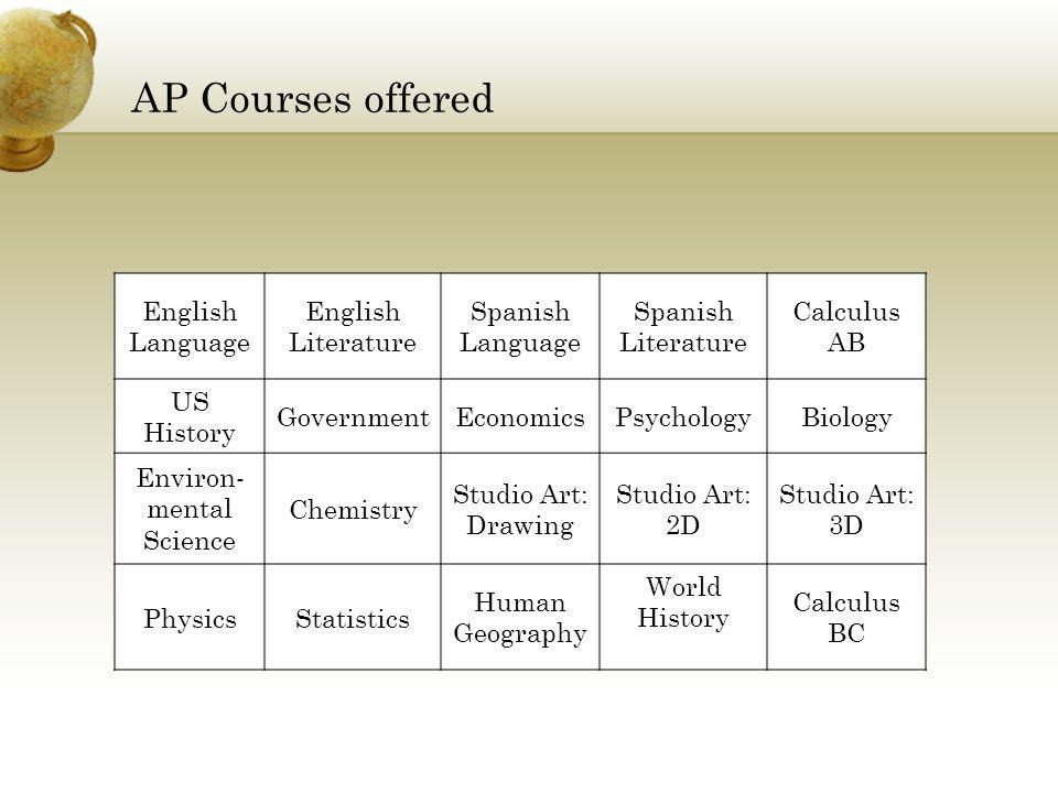 AP Courses offered English Language English Literature Spanish Language Spanish Literature Calculus AB US History GovernmentEconomicsPsychologyBiology Environ- mental Science Chemistry Studio Art: Drawing Studio Art: 2D Studio Art: 3D PhysicsStatistics Human Geography World History Calculus BC