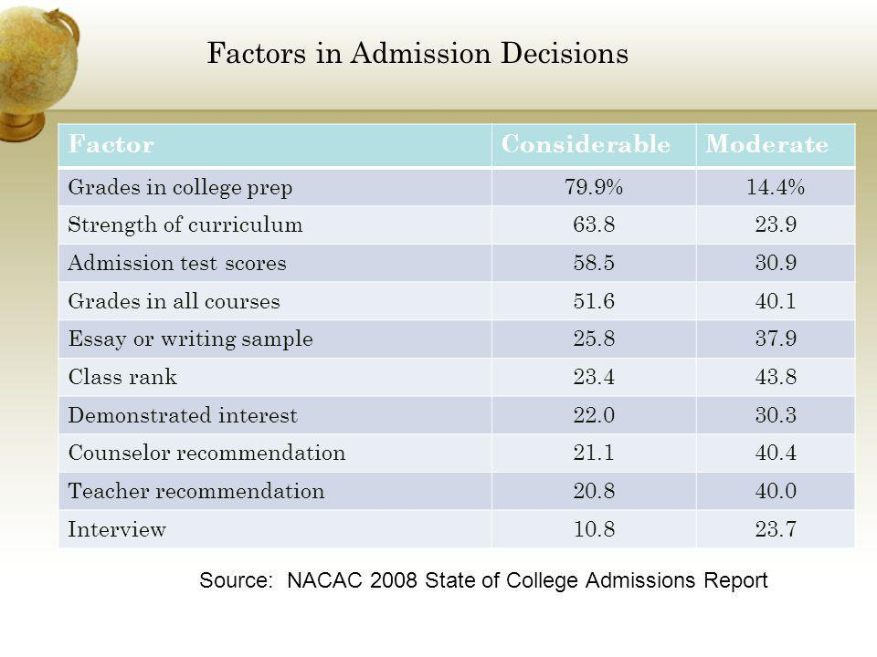 Factors in Admission Decisions FactorConsiderableModerate Grades in college prep79.9%14.4% Strength of curriculum63.823.9 Admission test scores58.530.9 Grades in all courses51.640.1 Essay or writing sample25.837.9 Class rank23.443.8 Demonstrated interest22.030.3 Counselor recommendation21.140.4 Teacher recommendation20.840.0 Interview10.823.7 Source: NACAC 2008 State of College Admissions Report