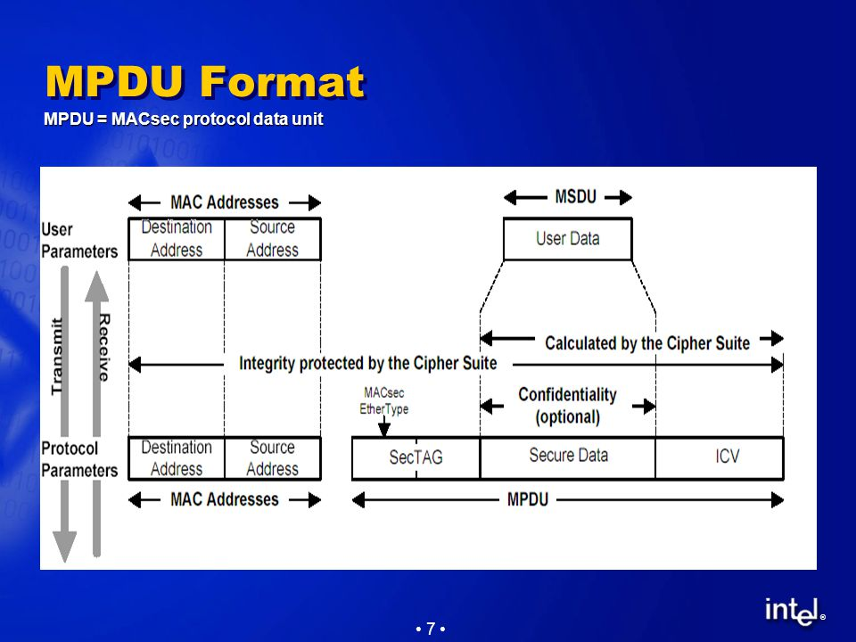 ® 7 MPDU Format MPDU = MACsec protocol data unit