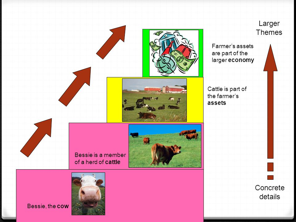 Bessie, the cow Bessie is a member of a herd of cattle Cattle is part of the farmer's assets Farmer's assets are part of the larger economy Concrete d