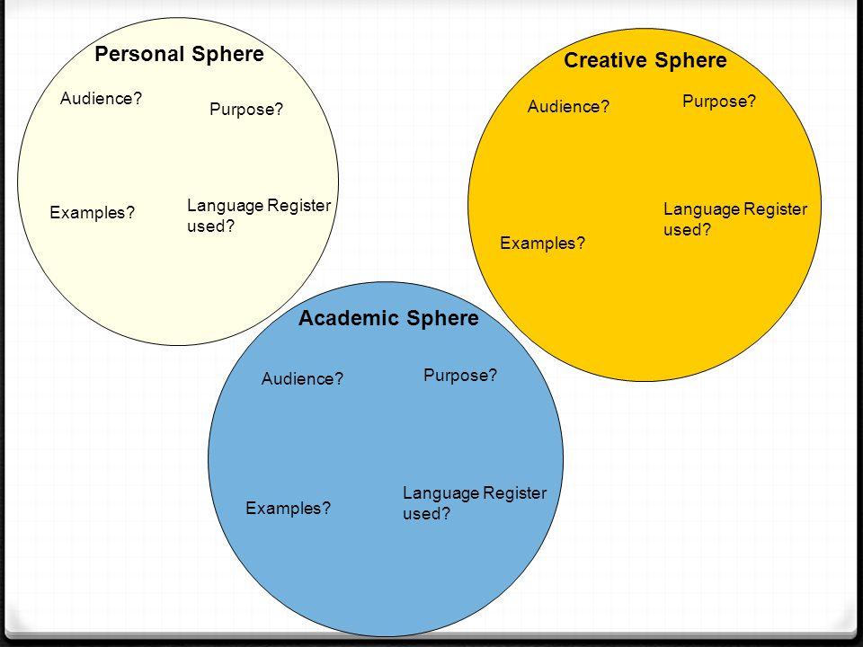 Personal Sphere Audience? Purpose? Examples? Language Register used? Creative Sphere Audience? Purpose? Examples? Language Register used? Audience? Ac
