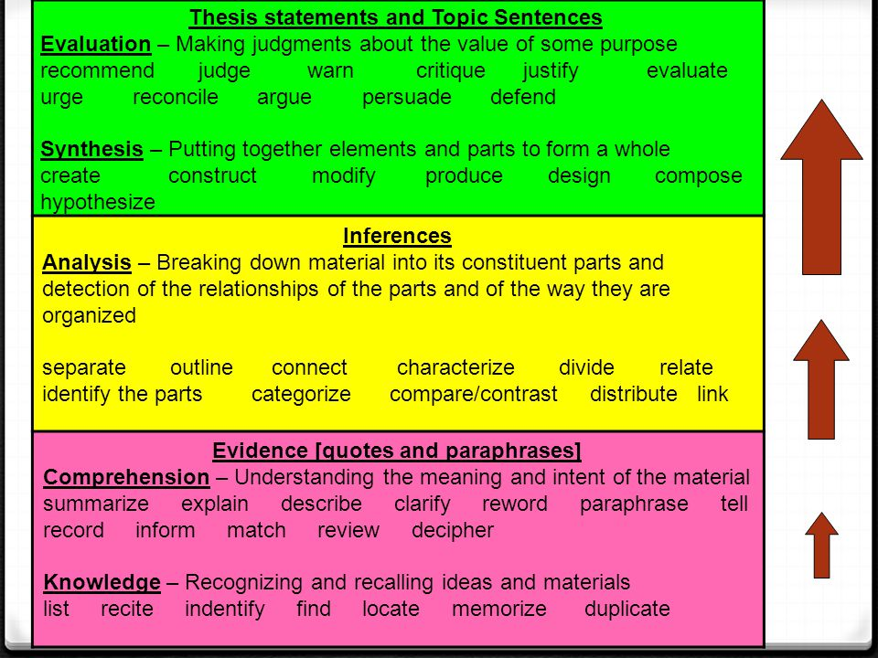 Evidence [quotes and paraphrases] Comprehension – Understanding the meaning and intent of the material summarize explain describe clarify reword parap