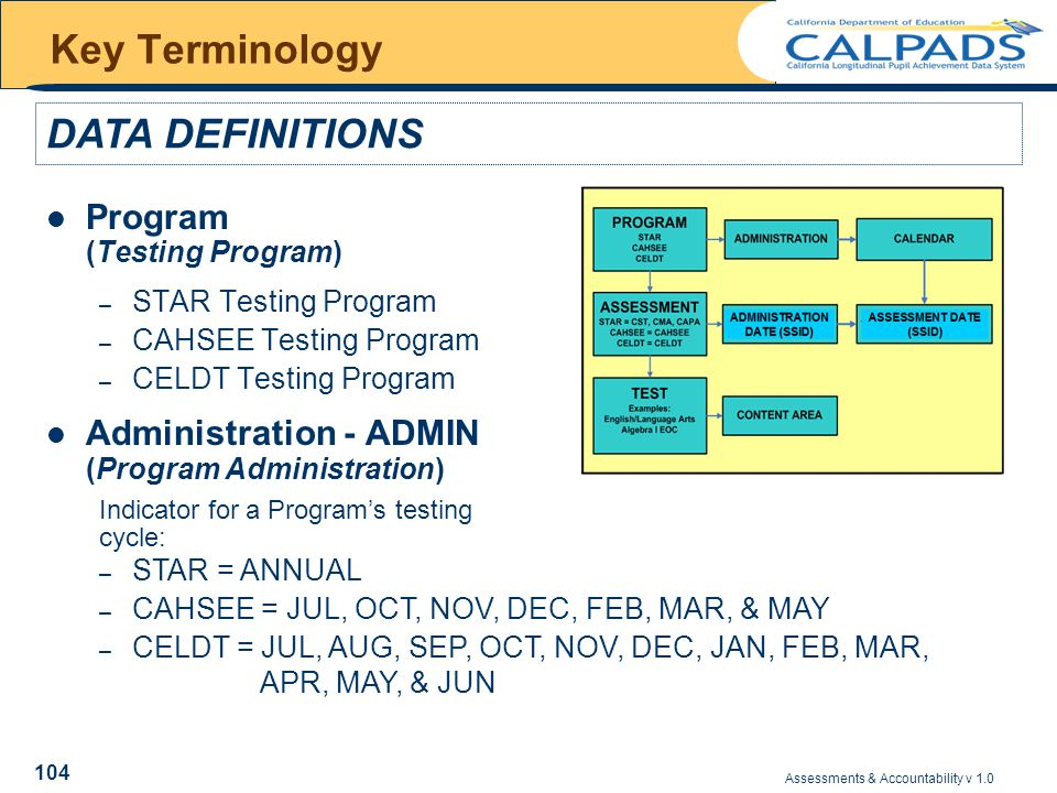 Assessments & Accountability v 1.0 104 Key Terminology Program (Testing Program) – STAR Testing Program – CAHSEE Testing Program – CELDT Testing Program Administration - ADMIN (Program Administration) Indicator for a Program's testing DATA DEFINITIONS cycle: – STAR = ANNUAL – CAHSEE = JUL, OCT, NOV, DEC, FEB, MAR, & MAY – CELDT = JUL, AUG, SEP, OCT, NOV, DEC, JAN, FEB, MAR, APR, MAY, & JUN