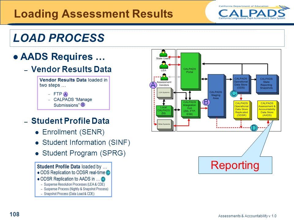 Assessments & Accountability v 1.0 108 Loading Assessment Results AADS Requires … – Vendor Results Data – Student Profile Data Enrollment (SENR) Student Information (SINF) Student Program (SPRG) LOAD PROCESS A B C D Reporting