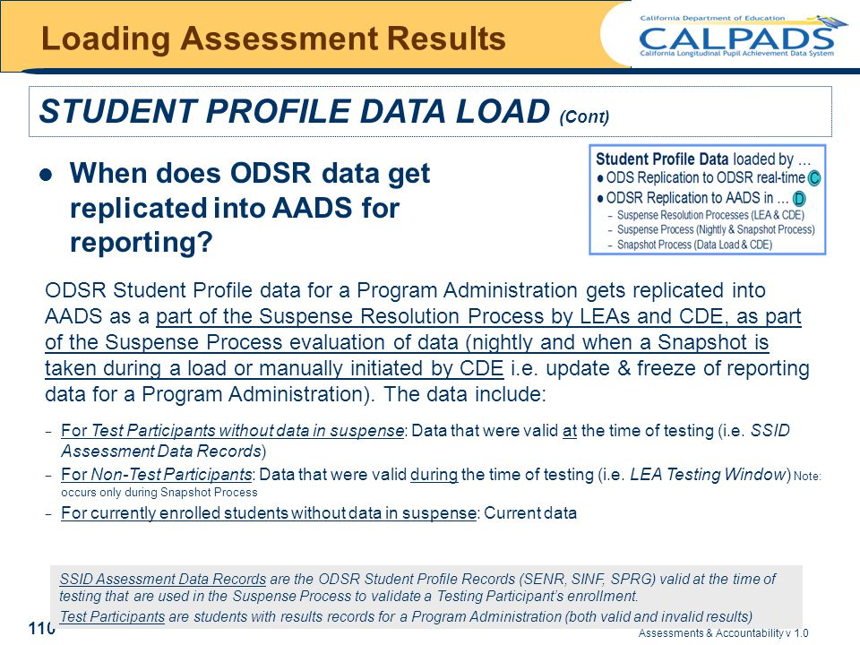 Assessments & Accountability v 1.0 110 Loading Assessment Results STUDENT PROFILE DATA LOAD (Cont) When does ODSR data get replicated into AADS for reporting.