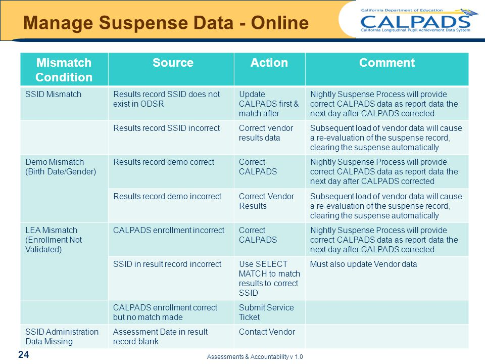 Manage Suspense Data - Online Mismatch Condition SourceActionComment SSID MismatchResults record SSID does not exist in ODSR Update CALPADS first & match after Nightly Suspense Process will provide correct CALPADS data as report data the next day after CALPADS corrected Results record SSID incorrectCorrect vendor results data Subsequent load of vendor data will cause a re-evaluation of the suspense record, clearing the suspense automatically Demo Mismatch (Birth Date/Gender) Results record demo correctCorrect CALPADS Nightly Suspense Process will provide correct CALPADS data as report data the next day after CALPADS corrected Results record demo incorrectCorrect Vendor Results Subsequent load of vendor data will cause a re-evaluation of the suspense record, clearing the suspense automatically LEA Mismatch (Enrollment Not Validated) CALPADS enrollment incorrectCorrect CALPADS Nightly Suspense Process will provide correct CALPADS data as report data the next day after CALPADS corrected SSID in result record incorrectUse SELECT MATCH to match results to correct SSID Must also update Vendor data CALPADS enrollment correct but no match made Submit Service Ticket SSID Administration Data Missing Assessment Date in result record blank Contact Vendor Assessments & Accountability v 1.0 24