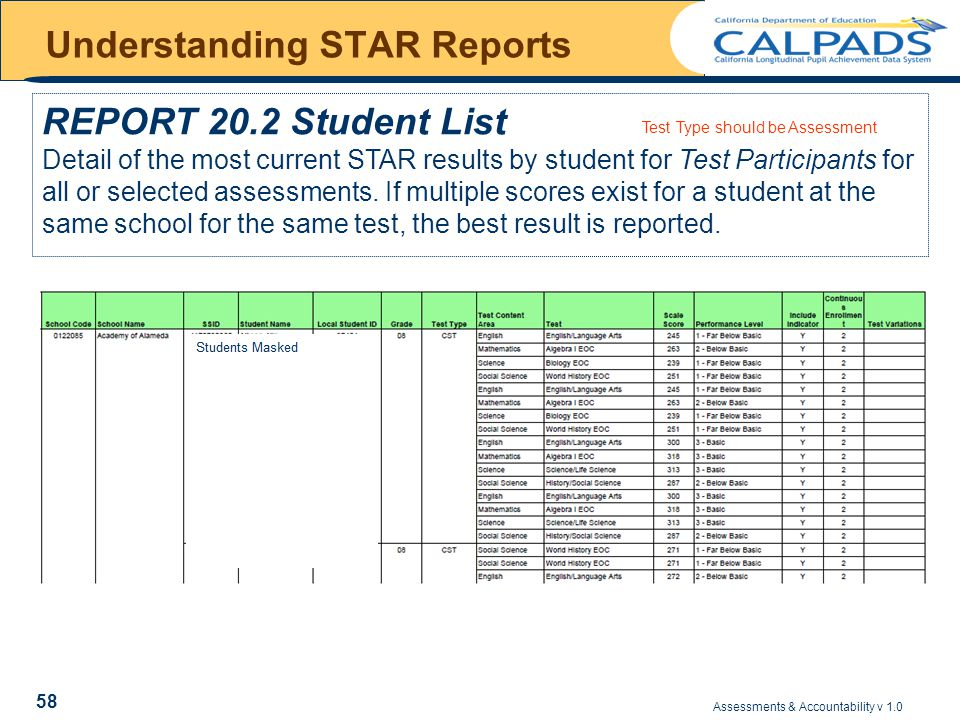 Assessments & Accountability v 1.0 58 Understanding STAR Reports REPORT 20.2 Student List Detail of the most current STAR results by student for Test Participants for all or selected assessments.