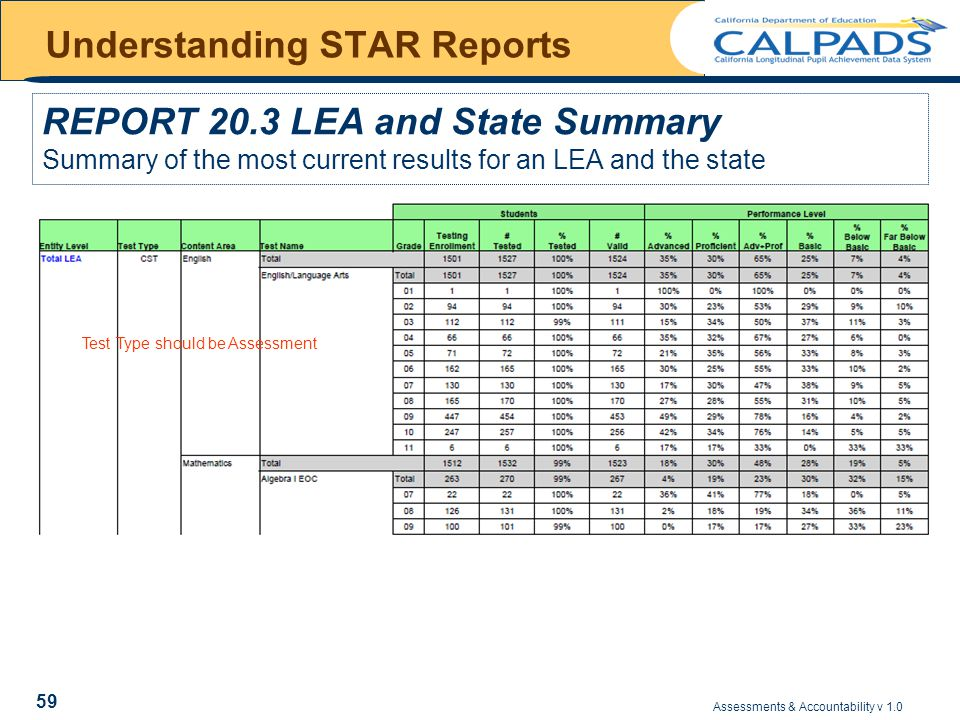 Assessments & Accountability v 1.0 59 Understanding STAR Reports REPORT 20.3 LEA and State Summary Summary of the most current results for an LEA and the state Test Type should be Assessment