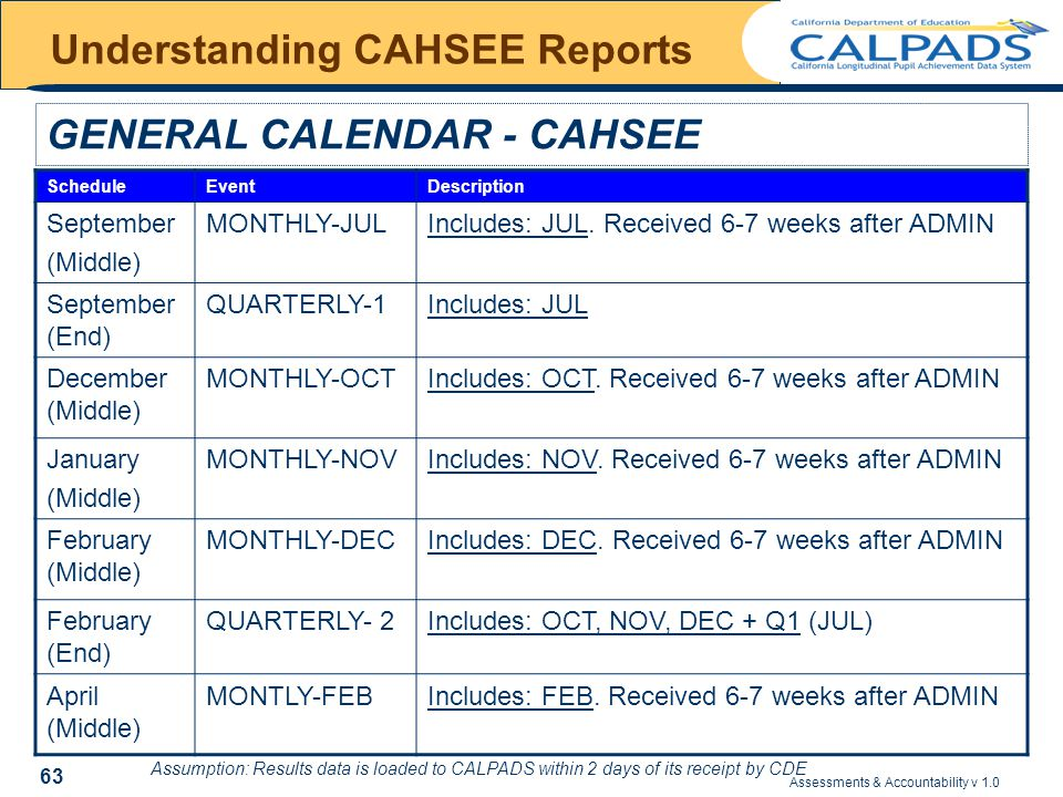 Assessments & Accountability v 1.0 63 Understanding CAHSEE Reports GENERAL CALENDAR - CAHSEE ScheduleEventDescription September (Middle) MONTHLY-JULIncludes: JUL.