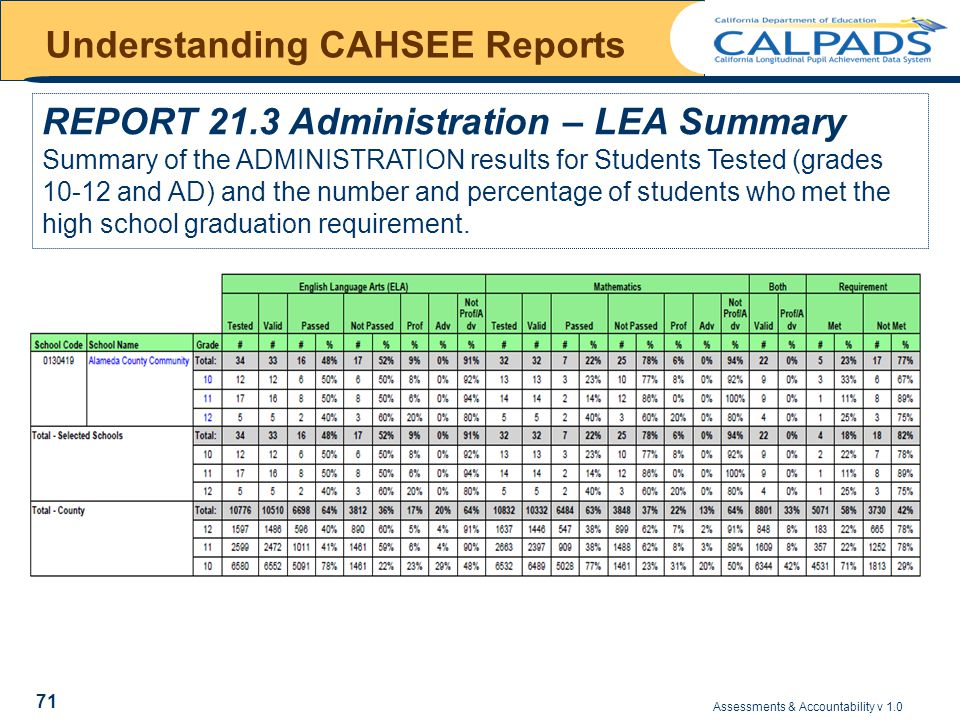 Assessments & Accountability v 1.0 71 Understanding CAHSEE Reports REPORT 21.3 Administration – LEA Summary Summary of the ADMINISTRATION results for Students Tested (grades 10-12 and AD) and the number and percentage of students who met the high school graduation requirement.