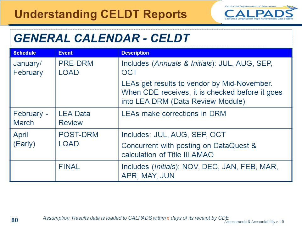 Assessments & Accountability v 1.0 80 Understanding CELDT Reports GENERAL CALENDAR - CELDT ScheduleEventDescription January/ February PRE-DRM LOAD Includes (Annuals & Initials): JUL, AUG, SEP, OCT LEAs get results to vendor by Mid-November.