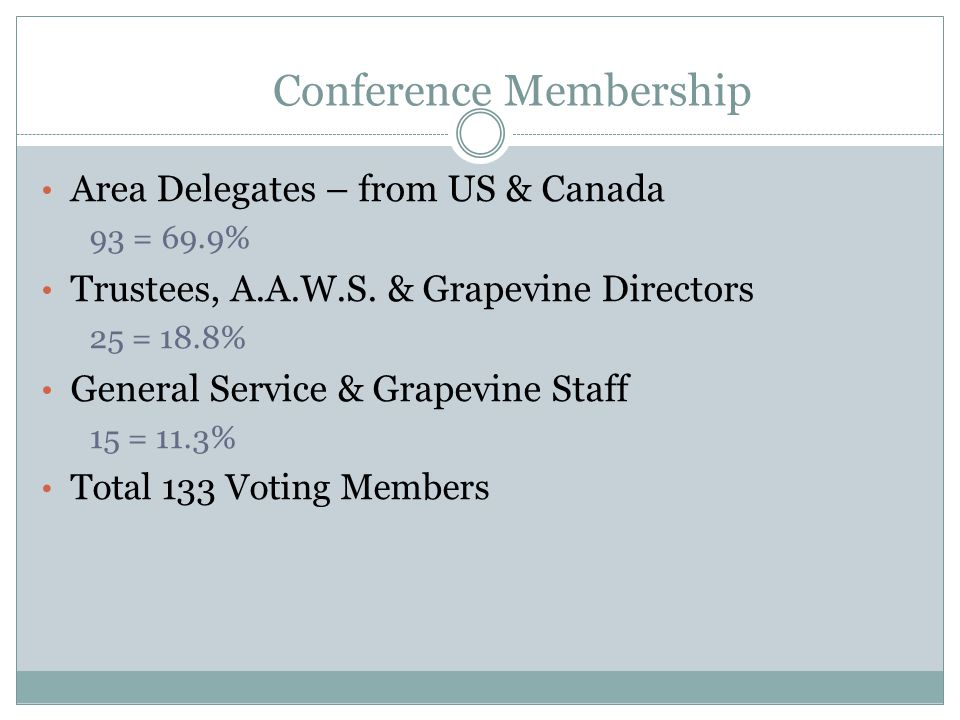 Conference Membership Area Delegates – from US & Canada 93 = 69.9% Trustees, A.A.W.S.
