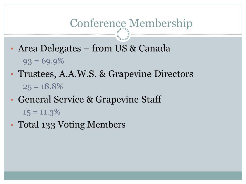 Conference Membership Area Delegates – from US & Canada 93 = 69.9% Trustees, A.A.W.S. & Grapevine Directors 25 = 18.8% General Service & Grapevine Sta