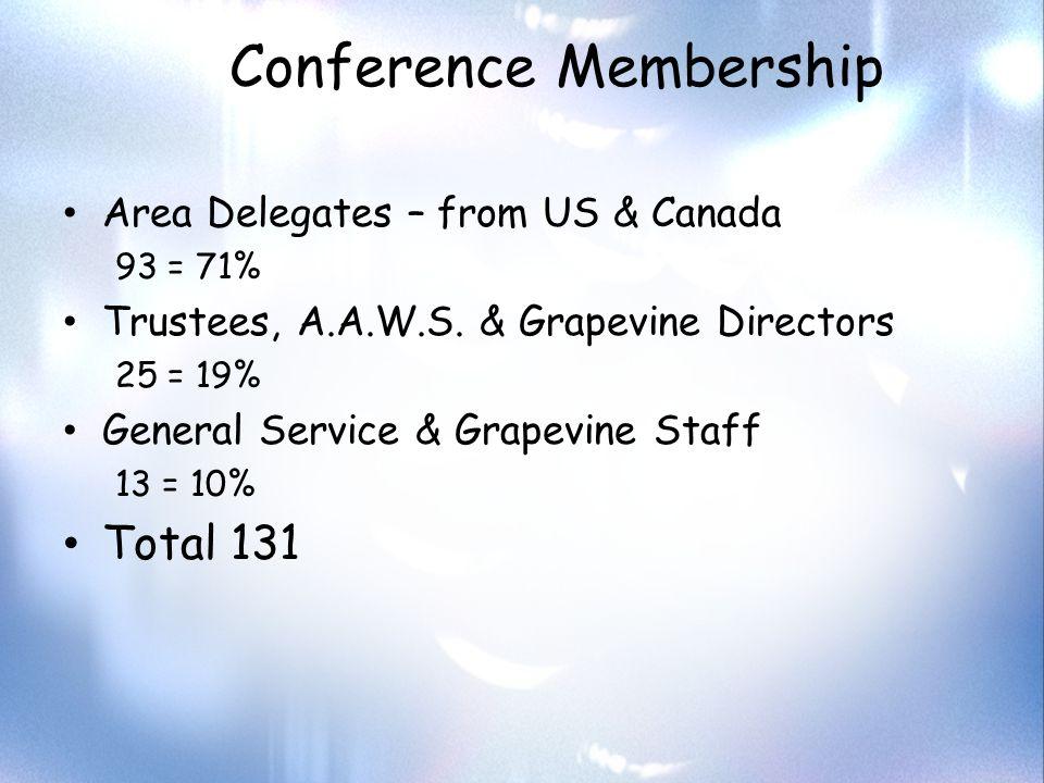 Delegate Statistics Avg.Age57yrs. Oldest 75 Youngest36 Avg.