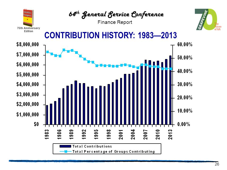 CONTRIBUTION HISTORY: 1983—2013 64 th General Service Conference Finance Report 26