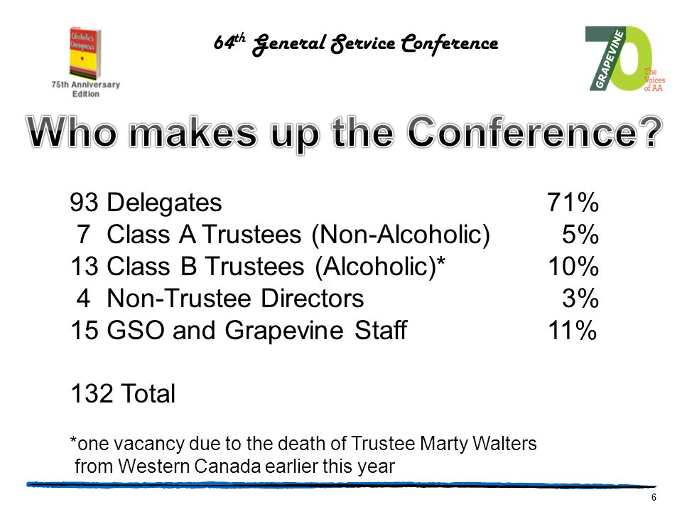 6 93 Delegates71% 7 Class A Trustees (Non-Alcoholic) 5% 13 Class B Trustees (Alcoholic)*10% 4 Non-Trustee Directors 3% 15 GSO and Grapevine Staff 11% 132 Total *one vacancy due to the death of Trustee Marty Walters from Western Canada earlier this year