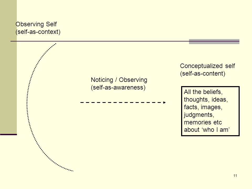 11 Observing Self (self-as-context) Noticing / Observing (self-as-awareness) All the beliefs, thoughts, ideas, facts, images, judgments, memories etc