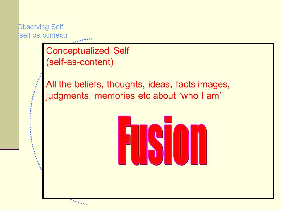 12 Observing Self (self-as-context) Noticing / Observing (self-as-awareness) All the beliefs, thoughts, ideas, images, judgments, memories etc about '