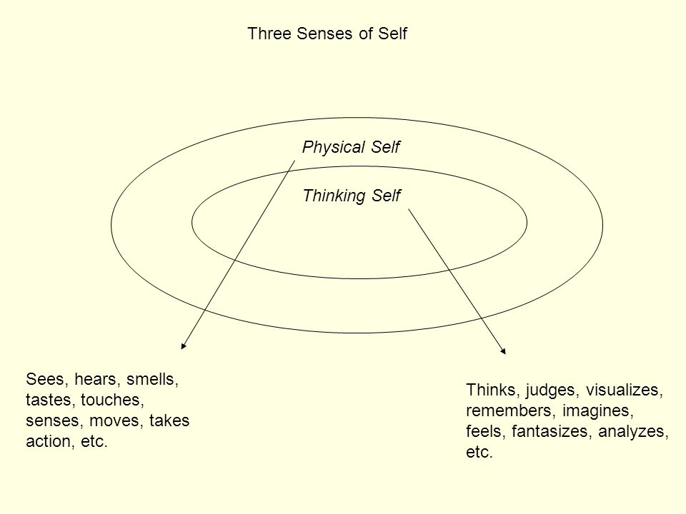 Physical Self Thinking Self Three Senses of Self Sees, hears, smells, tastes, touches, senses, moves, takes action, etc. Thinks, judges, visualizes, r