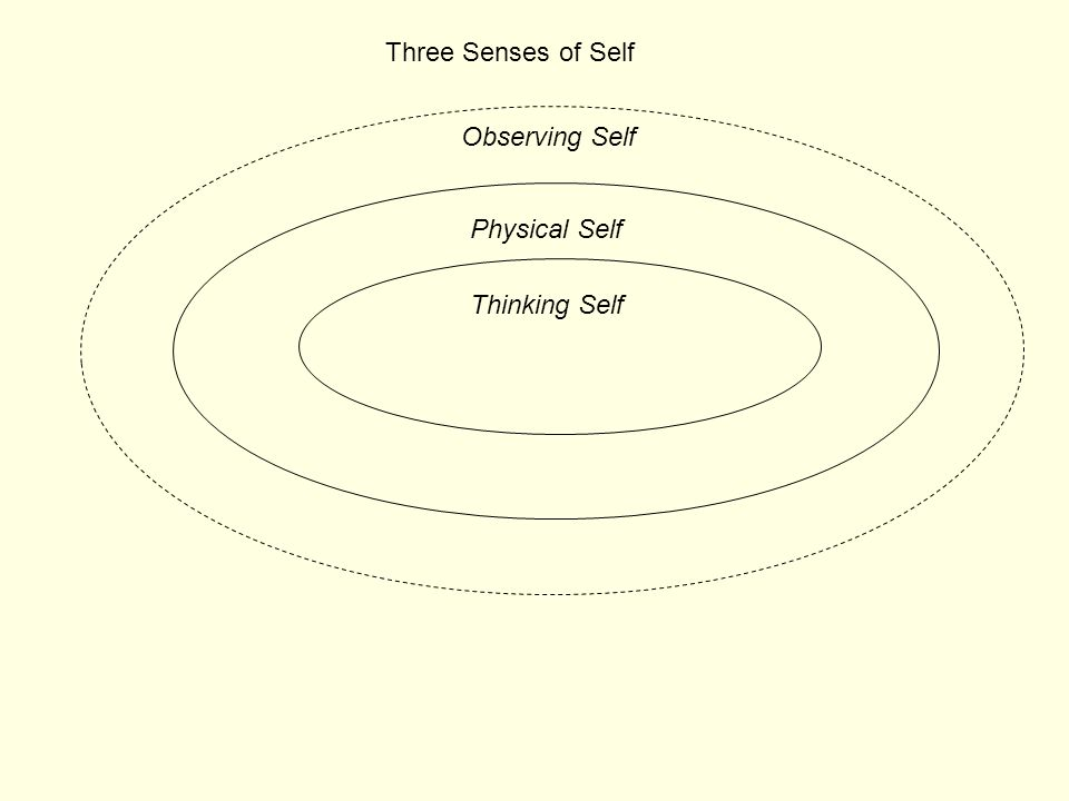 Physical Self Thinking Self Three Senses of Self Observing Self