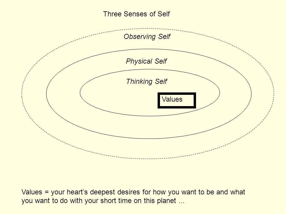 Physical Self Thinking Self Three Senses of Self Observing Self Values Values = your heart's deepest desires for how you want to be and what you want
