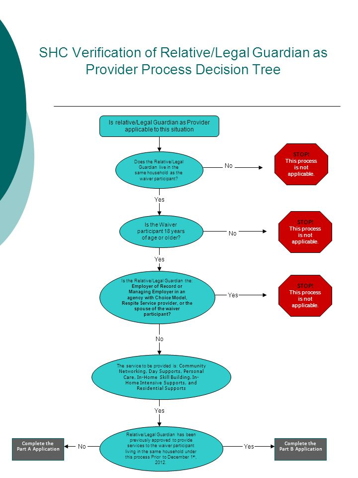 SHC Verification of Relative/Legal Guardian as Provider Process Decision Tree No STOP.
