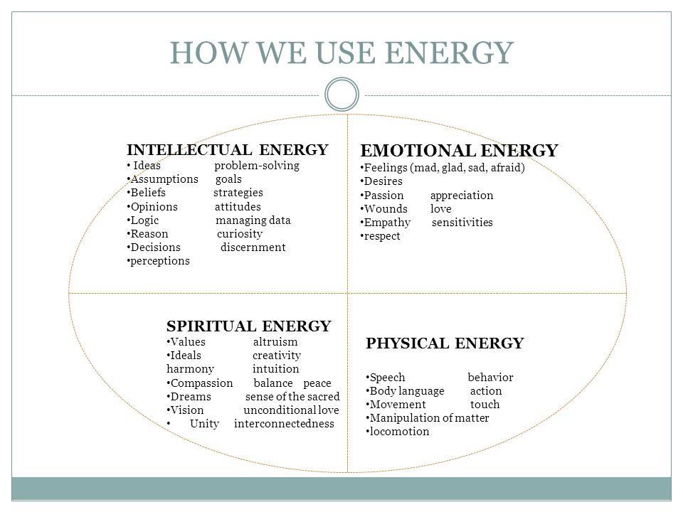 HOW WE USE ENERGY INTELLECTUAL ENERGY Ideas problem-solving Assumptions goals Beliefs strategies Opinions attitudes Logic managing data Reason curiosity Decisions discernment perceptions EMOTIONAL ENERGY Feelings (mad, glad, sad, afraid) Desires Passion appreciation Wounds love Empathy sensitivities respect SPIRITUAL ENERGY Values altruism Ideals creativity harmony intuition Compassion balance peace Dreams sense of the sacred Vision unconditional love Unity interconnectedness PHYSICAL ENERGY Speech behavior Body language action Movement touch Manipulation of matter locomotion