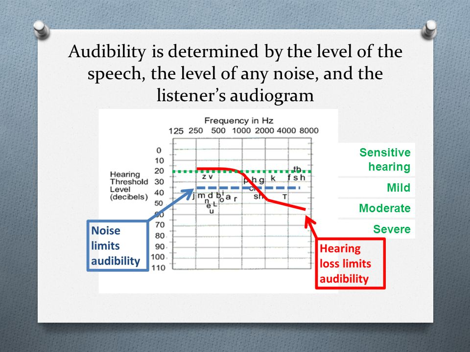 Severe Audibility is determined by the level of the speech, the level of any noise, and the listener's audiogram Sensitive hearing Mild Moderate