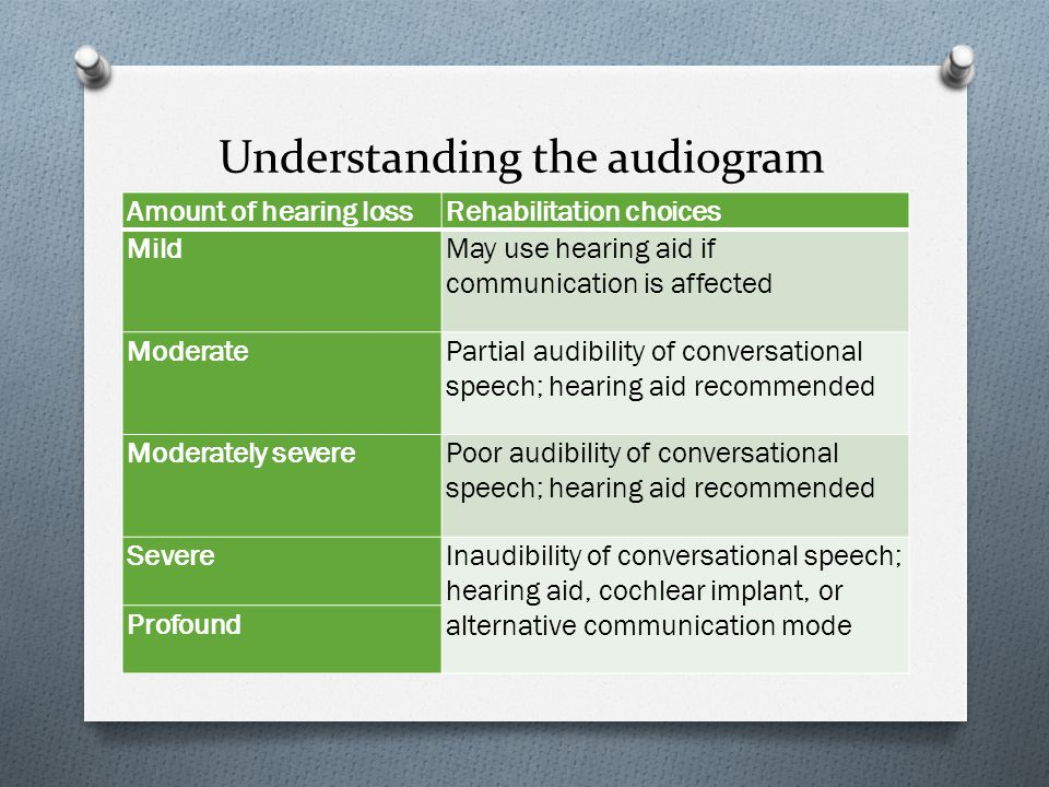 Soft speech, no hearing aid, 29% audible Loud speech, no hearing aid, 57% audible Pink line shows upside-down audiogram (high-frequency loss) Louder Audibility is higher when the talker's voice is louder (or closer)