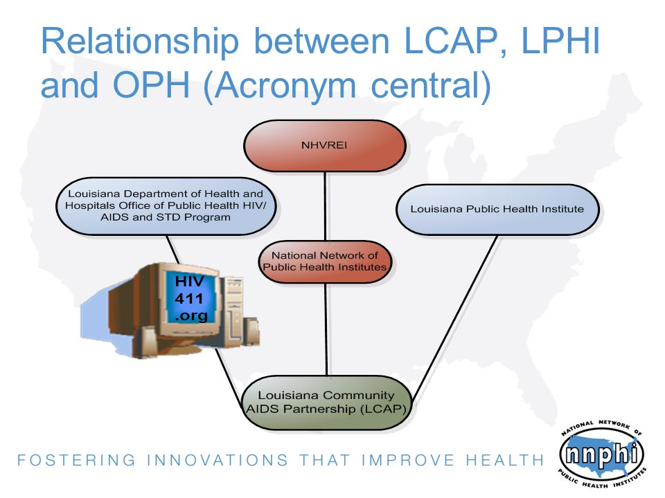 Relationship between LCAP, LPHI and OPH (Acronym central)
