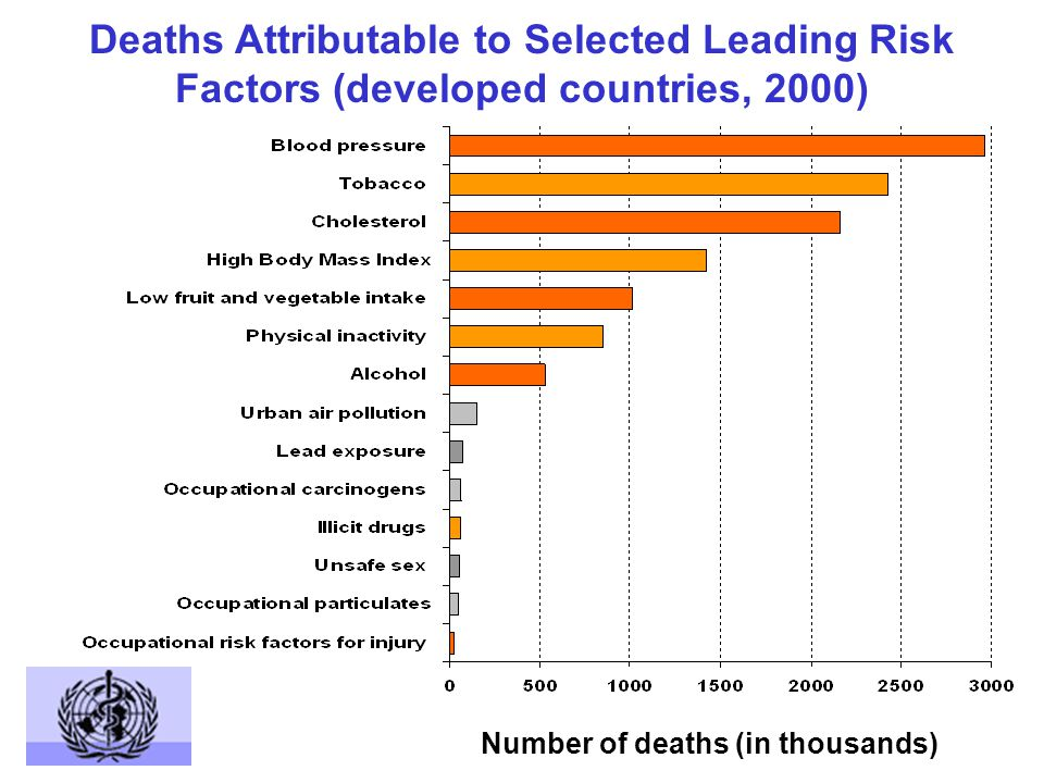 Deaths Attributable to Selected Leading Risk Factors (developed countries, 2000) Number of deaths (in thousands)
