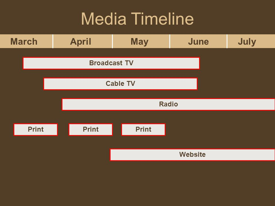March April May June July Broadcast TV Cable TV Radio Print Website Print Media Timeline