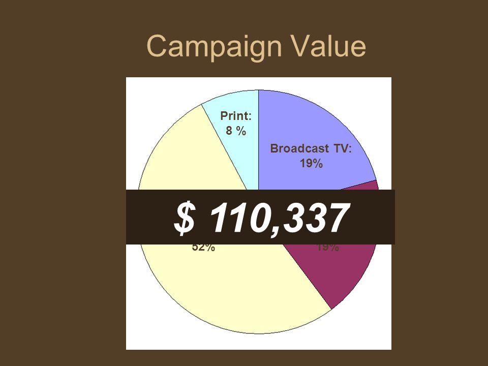 Campaign Value Radio: 52% Print: 8 % Cable TV: 19% Broadcast TV: 19% $ 110,337
