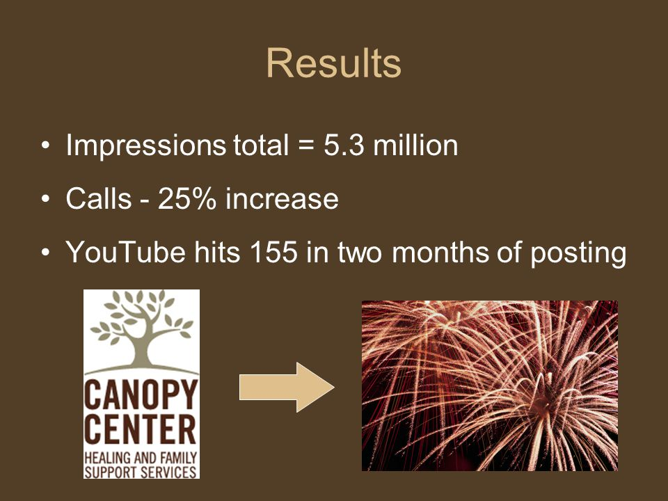 Results Impressions total = 5.3 million Calls - 25% increase YouTube hits 155 in two months of posting