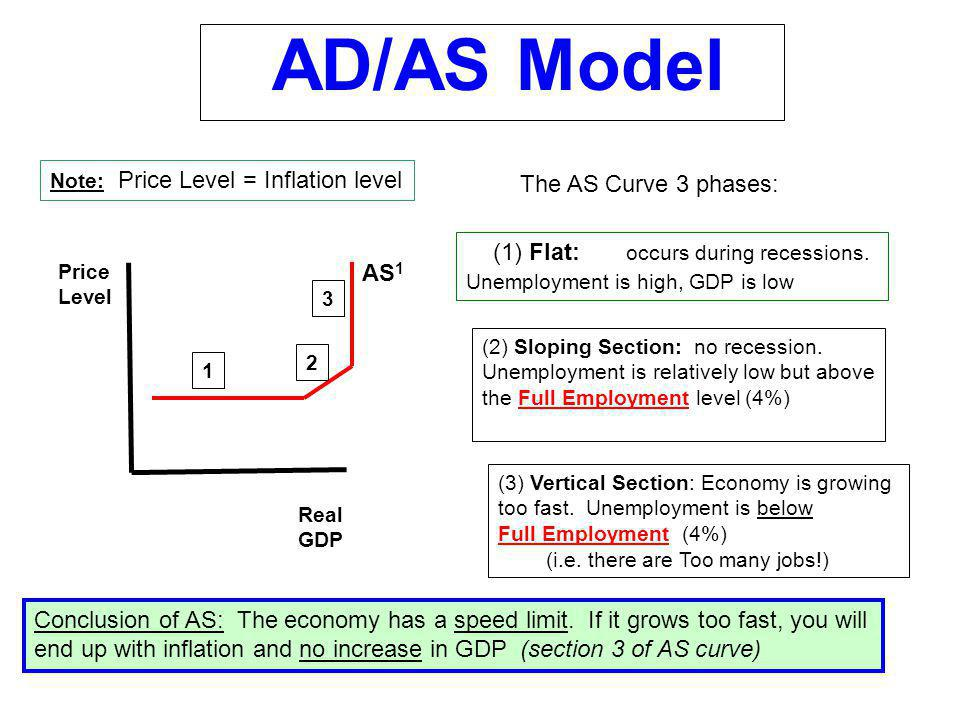 AD/AS Model Price Level Real GDP AS 1 You draw the AD curve on 1-section of the AS curve based on the economic situation AD 1 RECESSION AD 1 UNEMPLOYMENT 3% GDP TOO FAST AD 1 UNEMPLOYMENT 5% GDP MODERATE