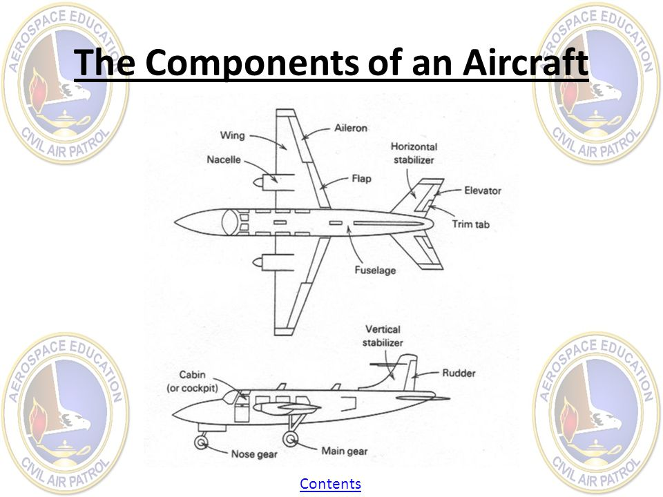 The Components of an Aircraft Contents
