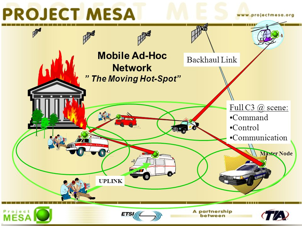 Mobile Ad-Hoc Network The Moving Hot-Spot Master Node Backhaul Link Full C3 @ scene: Command Control Communication UPLINK
