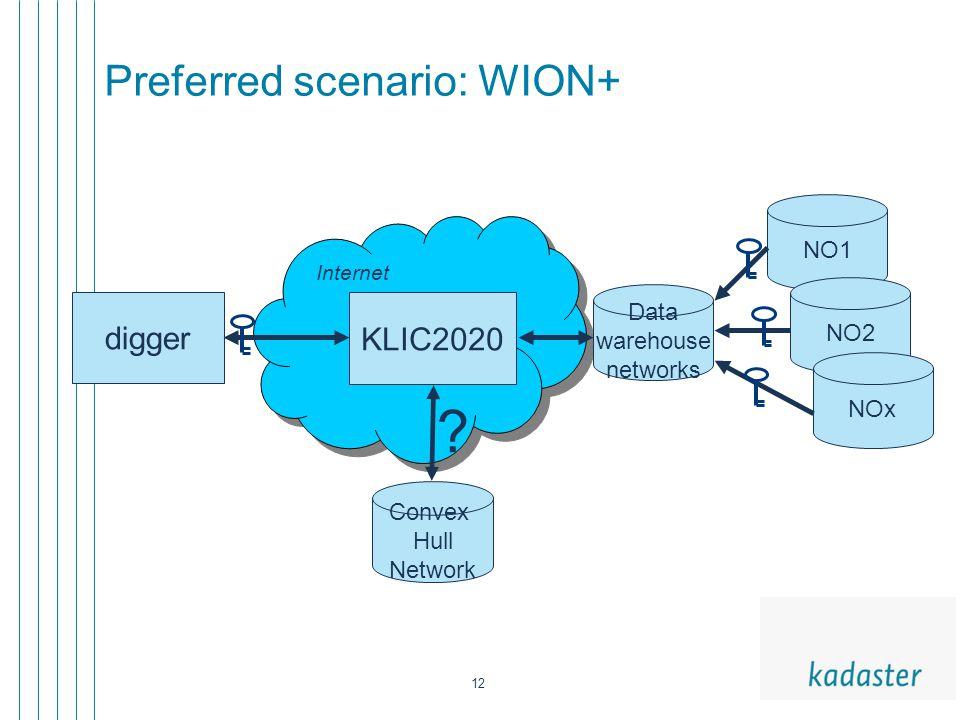 12 Preferred scenario: WION+ digger KLIC2020 NO1 NO2 Convex Hull Network NOx Data warehouse networks ? Internet