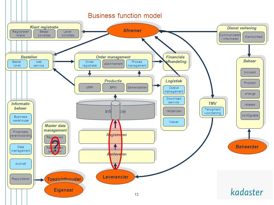 13 Afnemer Financiele afhandeling Financiele afhandeling Dienst verlening Klantcontact Communiceren / informeren Master data management Master data ma