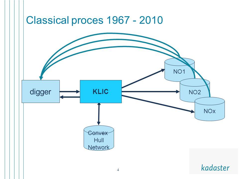 4 Classical proces 1967 - 2010 digger NO1 NO2 Convex Hull Network NOx KLIC
