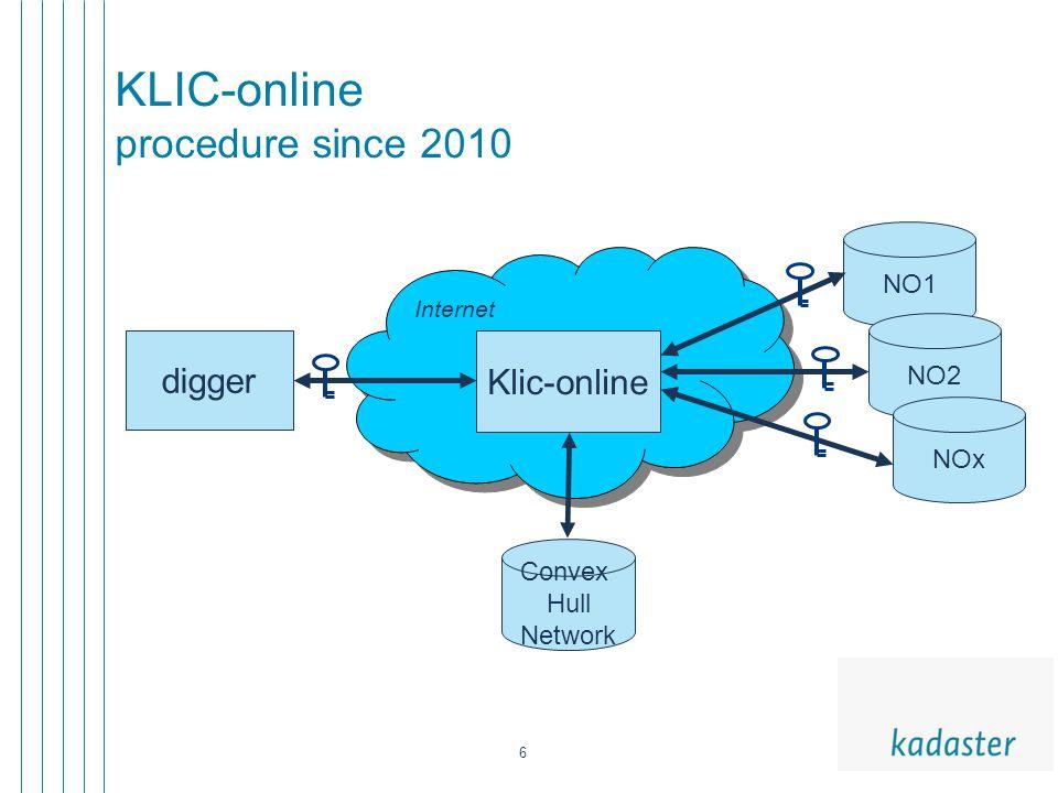 6 KLIC-online procedure since 2010 digger Klic-online NO1 NO2 Convex Hull Network NOx Internet