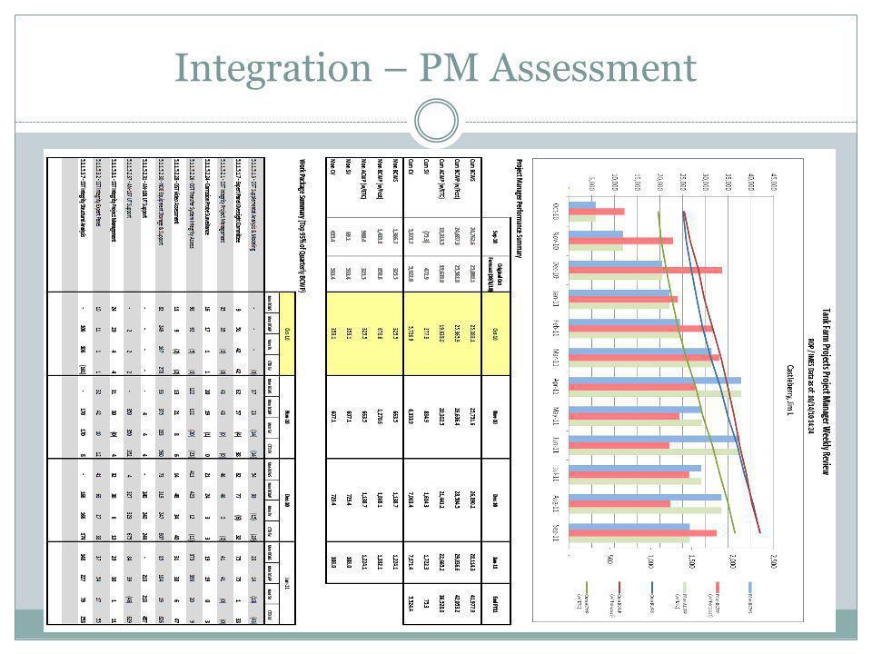 Integration – PM Assessment