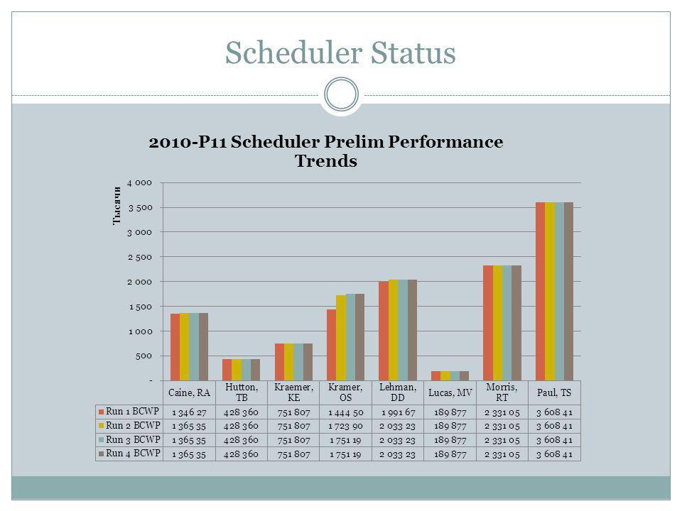 Scheduler Status