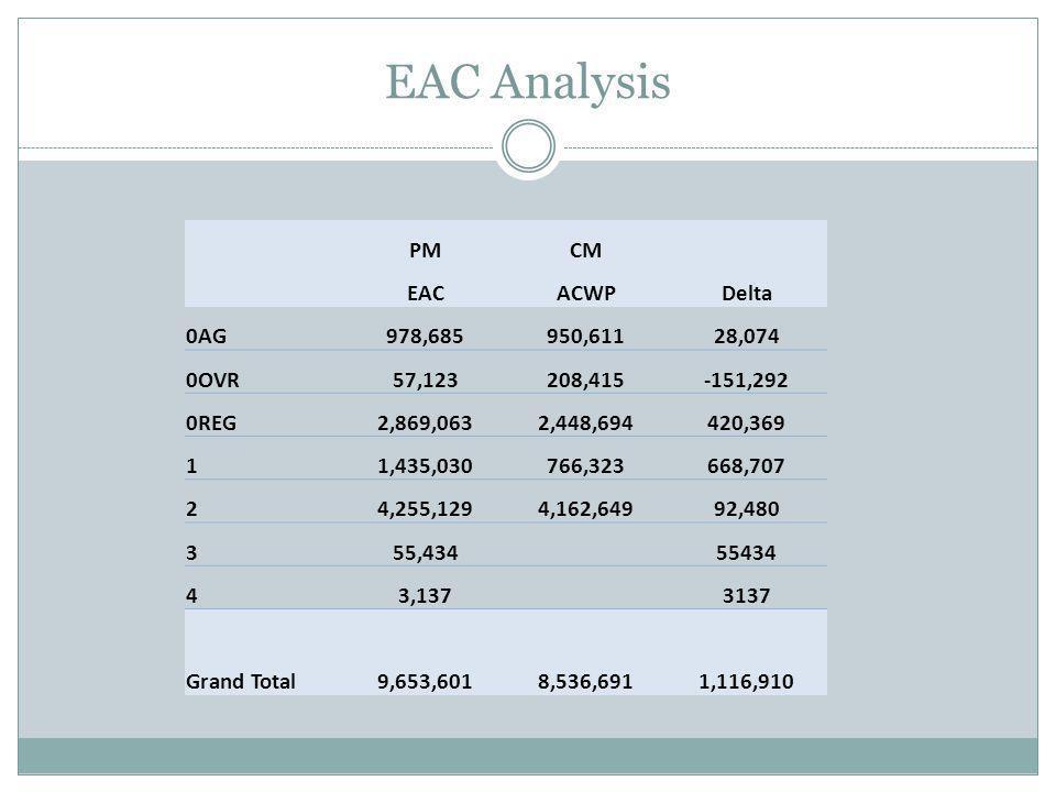 EAC Analysis PMCM EACACWPDelta 0AG978,685950,61128,074 0OVR57,123208,415-151,292 0REG2,869,0632,448,694420,369 11,435,030766,323668,707 24,255,1294,162,64992,480 355,434 55434 43,137 3137 Grand Total9,653,6018,536,6911,116,910